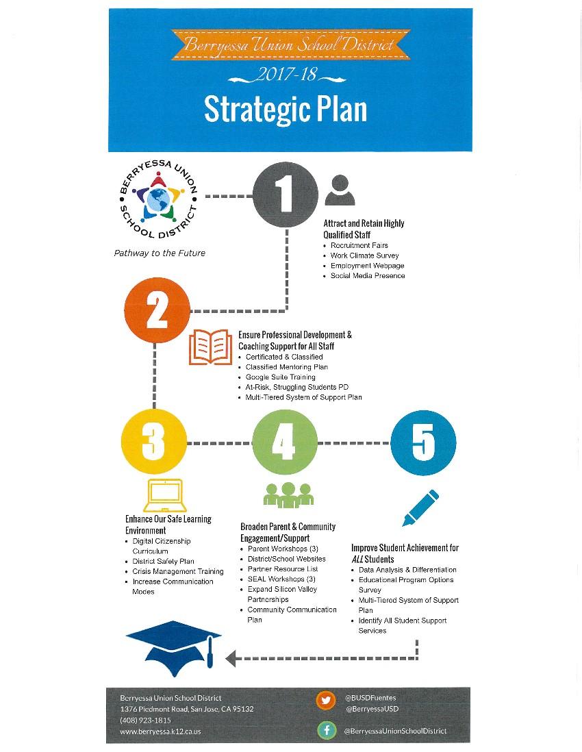 strategic plan template for schools - strategic plan resume template sample